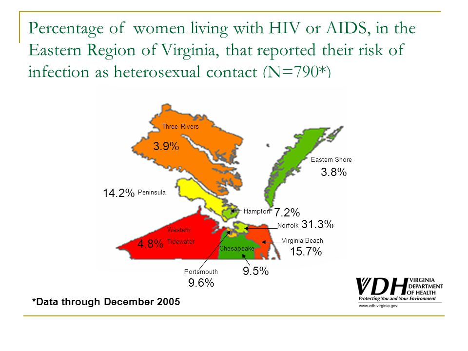 Percentage of women living with HIV or AIDS, in the Eastern Region of Virginia, that reported their risk of infection as heterosexual contact (N=790*) *Data through December 2005 Three Rivers Peninsula Eastern Shore Western Tidewater Chesapeake Virginia Beach Hampton Norfolk 3.9% 14.2% 4.8% 9.6% 9.5% 15.7% 3.8% Portsmouth 31.3% 7.2%