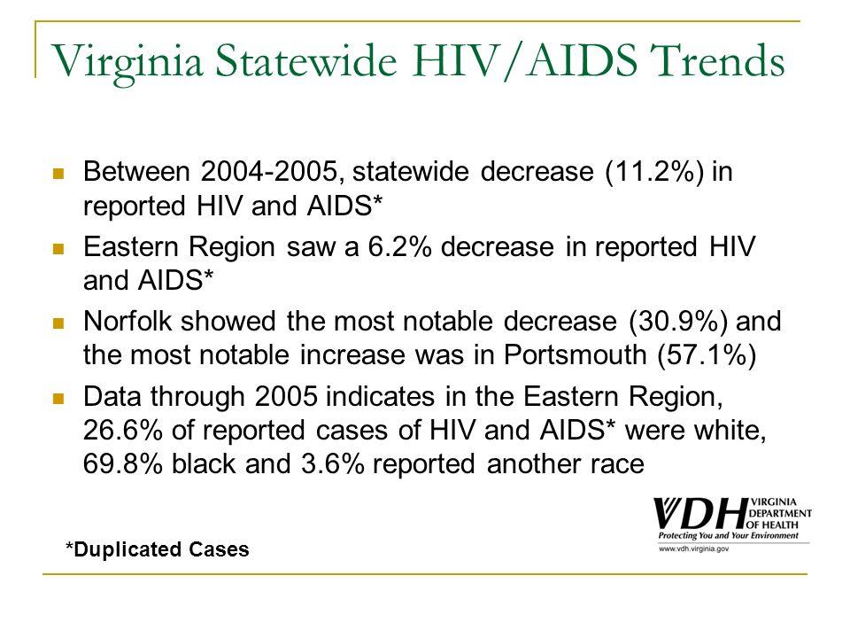 Virginia HIV or AIDS* Cases by Region (N=26,980) *Unduplicated *Data through 2005