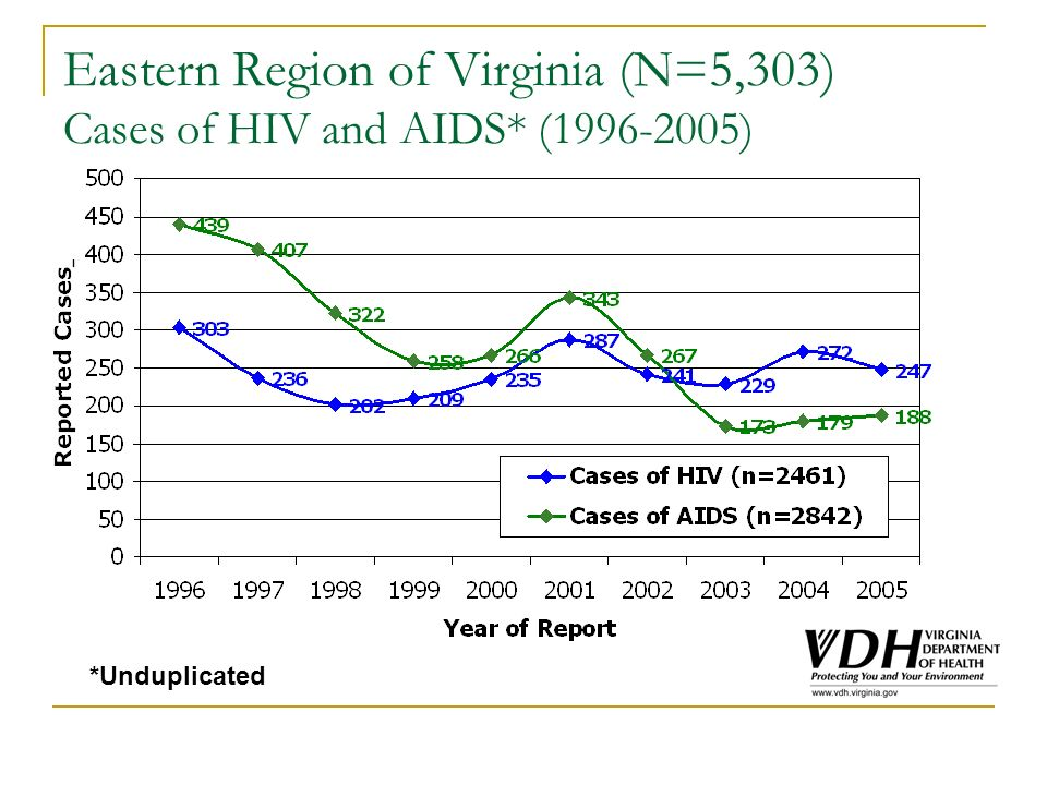 Eastern Region of Virginia (N=5,303) Cases of HIV and AIDS* (1996-2005) *Unduplicated