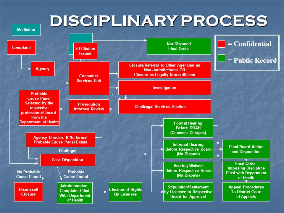 DISCIPLINARY PROCESS Complaint Agency Probable Cause Panel Selected by the respective professional board from the Department of Health Dismissal/ Clos