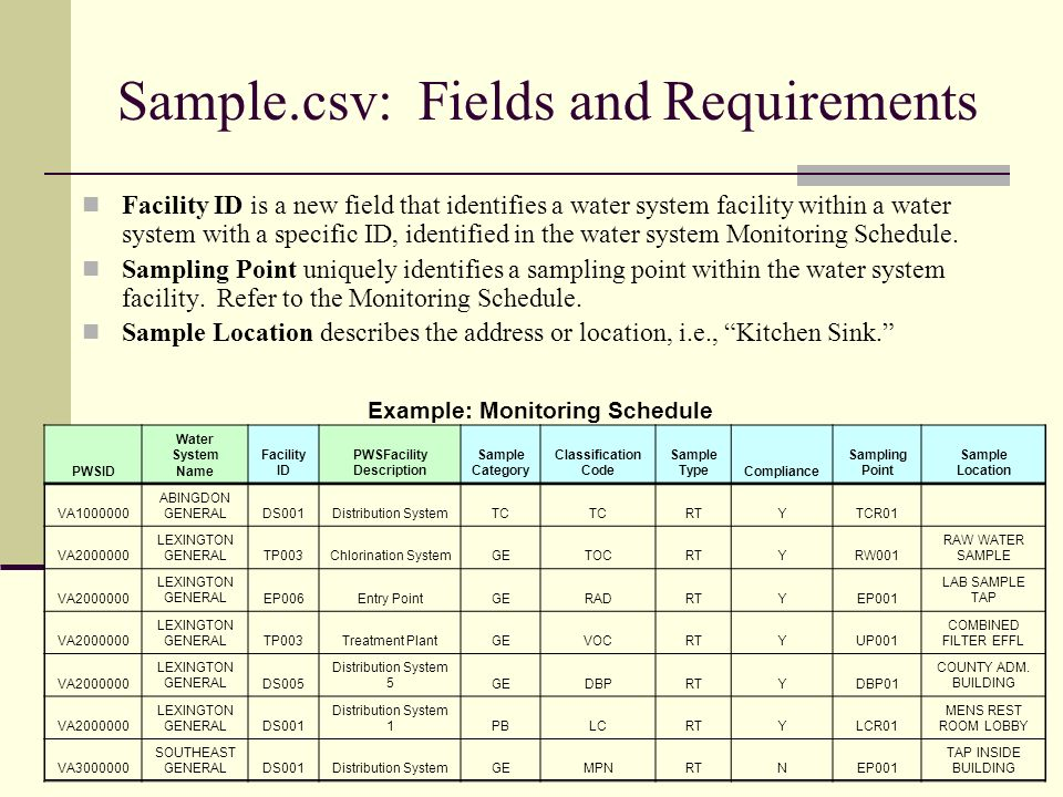 Sample.csv: Fields and Requirements Facility ID is a new field that identifies a water system facility within a water system with a specific ID, identified in the water system Monitoring Schedule.