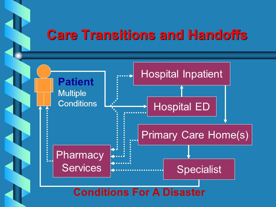 Pharmacy Services Specialist Care Transitions and Handoffs Patient Multiple Conditions Conditions For A Disaster Hospital Inpatient Primary Care Home(