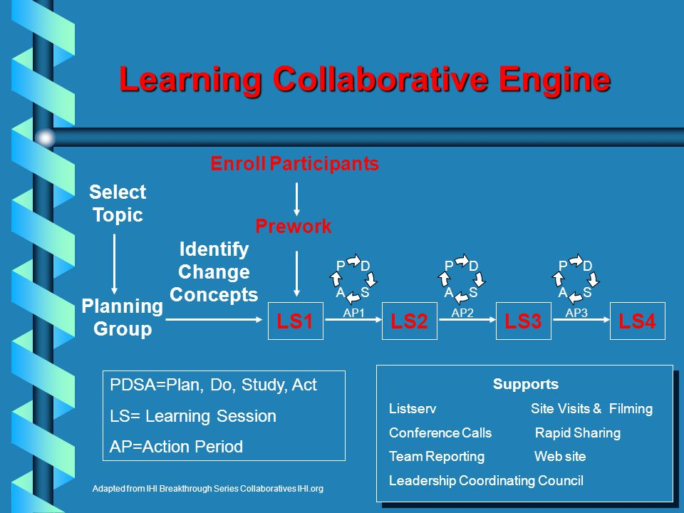 Learning Collaborative Engine D SA P D SA P Adapted from IHI Breakthrough Series Collaboratives IHI.org Select Topic Planning Group Identify Change Co