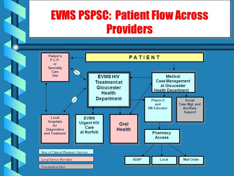 Pharm D and RN Educator Pharm D and RN Educator Pharmacy Access Pharmacy Access Medical Case Management at Gloucester Health Department Medical Case M