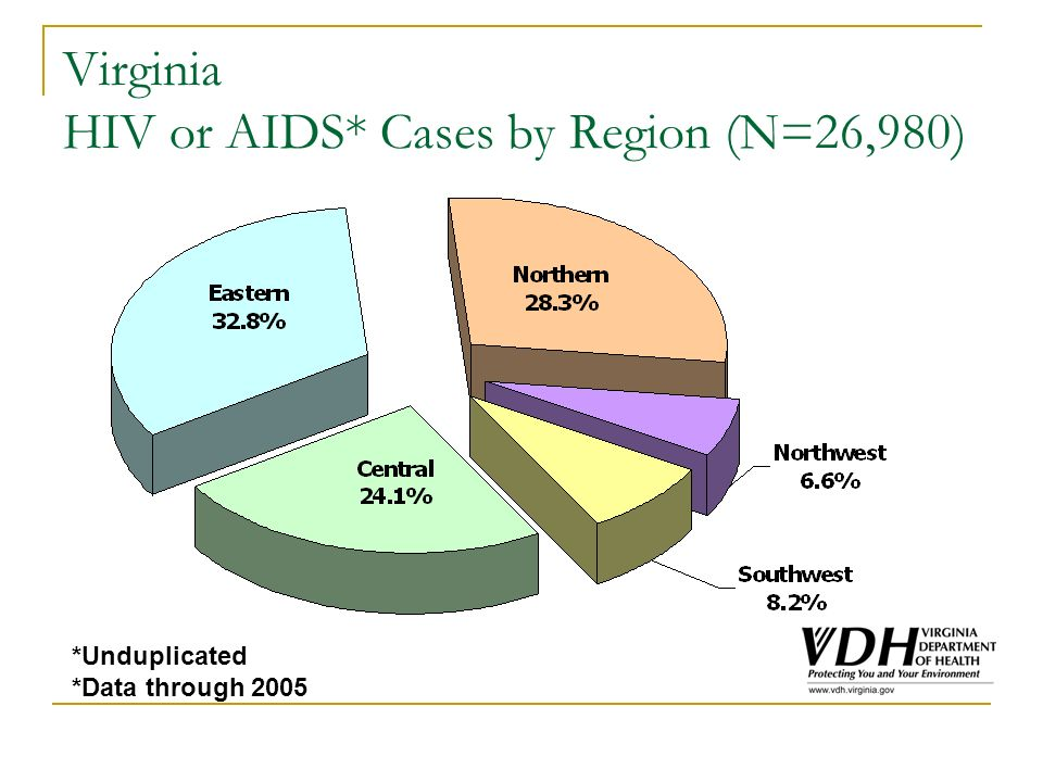 Northern Region of Virginia (N=4,305) Cases of HIV and AIDS* (1996-2005) *Unduplicated