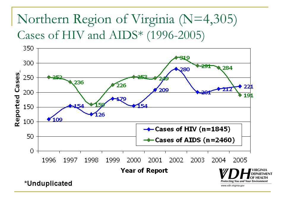 Estimated Number of People Living with HIV or AIDS, in Virginia, by Region, at the end of 2005 (N=17,531)