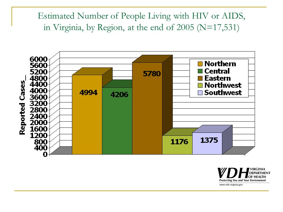 Percentage of People Living with HIV, by Region, from Virginia Statewide Total (N=9,697) 25.5% Central 7.5% 5.8% Northern Northwest Southwest 25.8% Eastern 35.3%