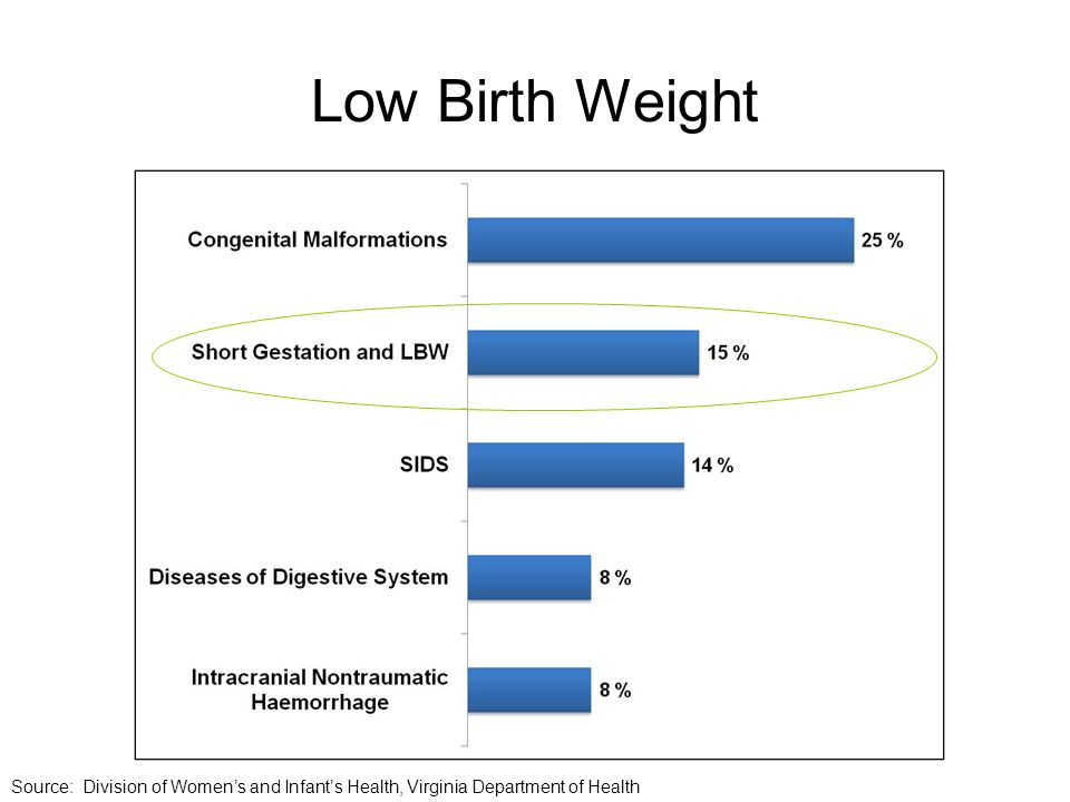 Low Birth Weight Source: Division of Womens and Infants Health, Virginia Department of Health