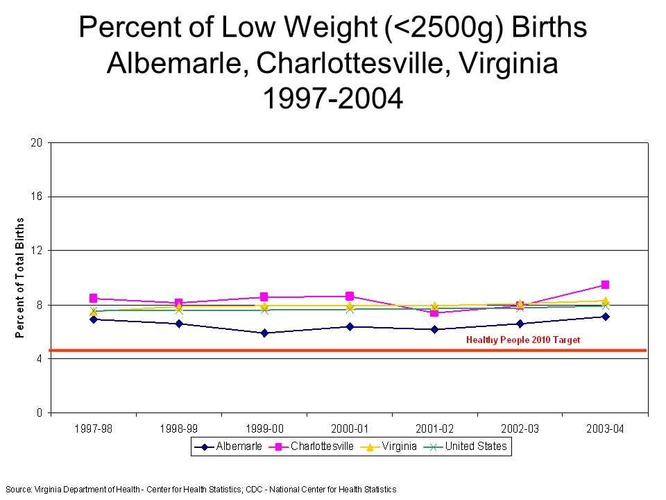 Percent of Low Weight (<2500g) Births Albemarle, Charlottesville, Virginia 1997-2004