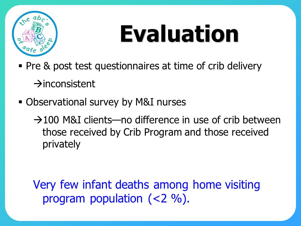 Evaluation Pre & post test questionnaires at time of crib delivery inconsistent Observational survey by M&I nurses 100 M&I clientsno difference in use