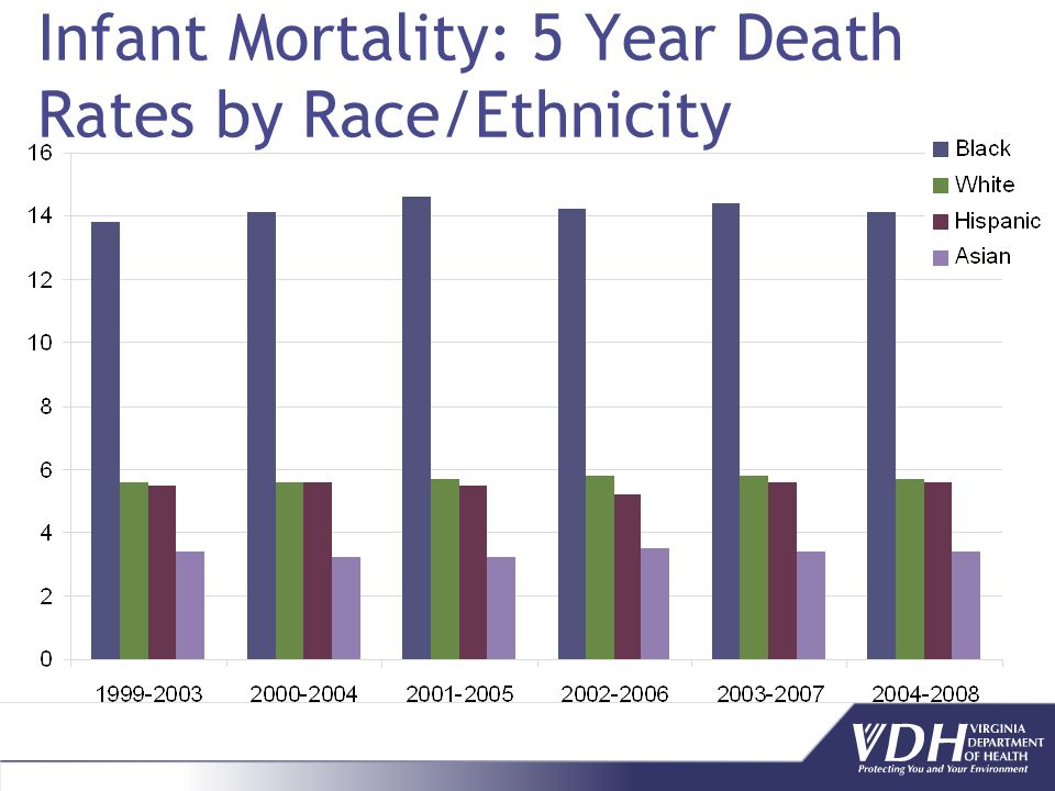 Infant Mortality: 5 Year Death Rates by Race/Ethnicity