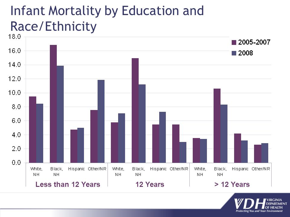 Infant Mortality by Education and Race/Ethnicity Less than 12 Years12 Years> 12 Years