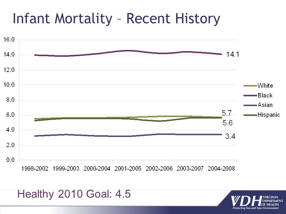 Healthy 2010 Goal: 4.5 Infant Mortality – Recent History