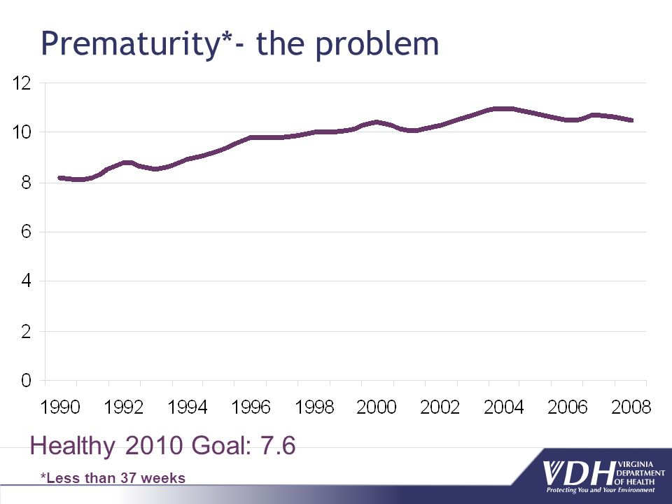 Prematurity*- the problem *Less than 37 weeks Healthy 2010 Goal: 7.6