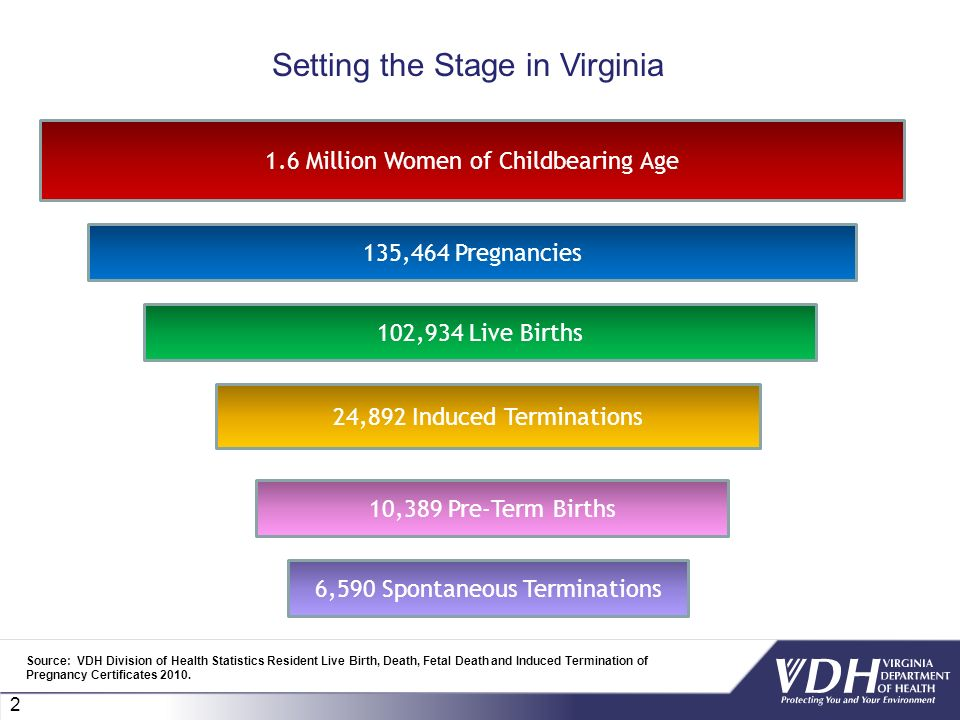 2 1.6 Million Women of Childbearing Age 135,464 Pregnancies 102,934 Live Births 24,892 Induced Terminations 6,590 Spontaneous Terminations 10,389 Pre-Term Births Setting the Stage in Virginia Source: VDH Division of Health Statistics Resident Live Birth, Death, Fetal Death and Induced Termination of Pregnancy Certificates 2010.
