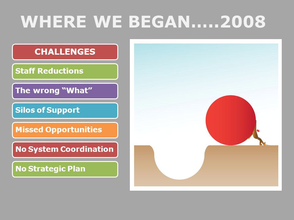 WHERE WE BEGAN…..2008 CHALLENGES Staff ReductionsThe wrong What Silos of SupportMissed OpportunitiesNo System CoordinationNo Strategic Plan