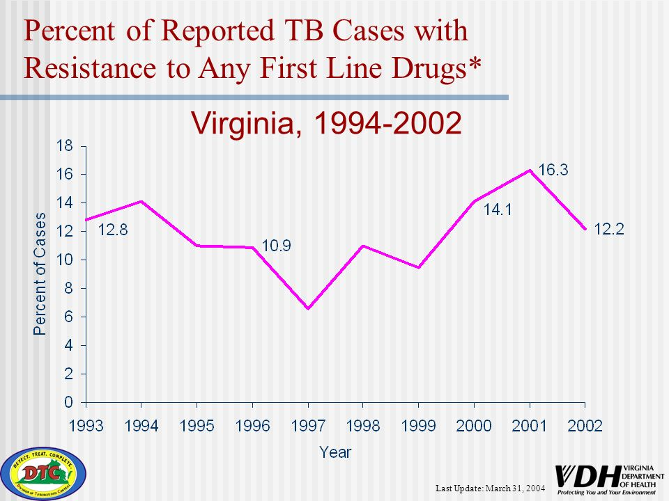 Last Update: March 31, 2004 Percent of Reported TB Cases with Resistance to Any First Line Drugs* Virginia, 1994-2002