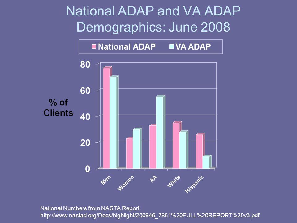 National ADAP and VA ADAP Demographics: June 2008 National Numbers from NASTA Report http://www.nastad.org/Docs/highlight/200946_7861%20FULL%20REPORT%