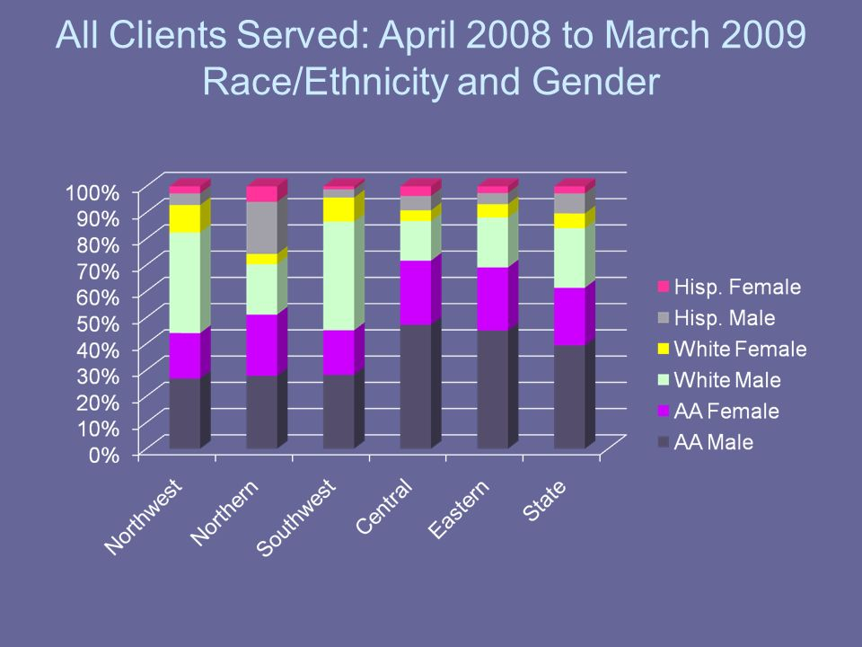 All Clients Served: April 2008 to March 2009 Race/Ethnicity and Gender