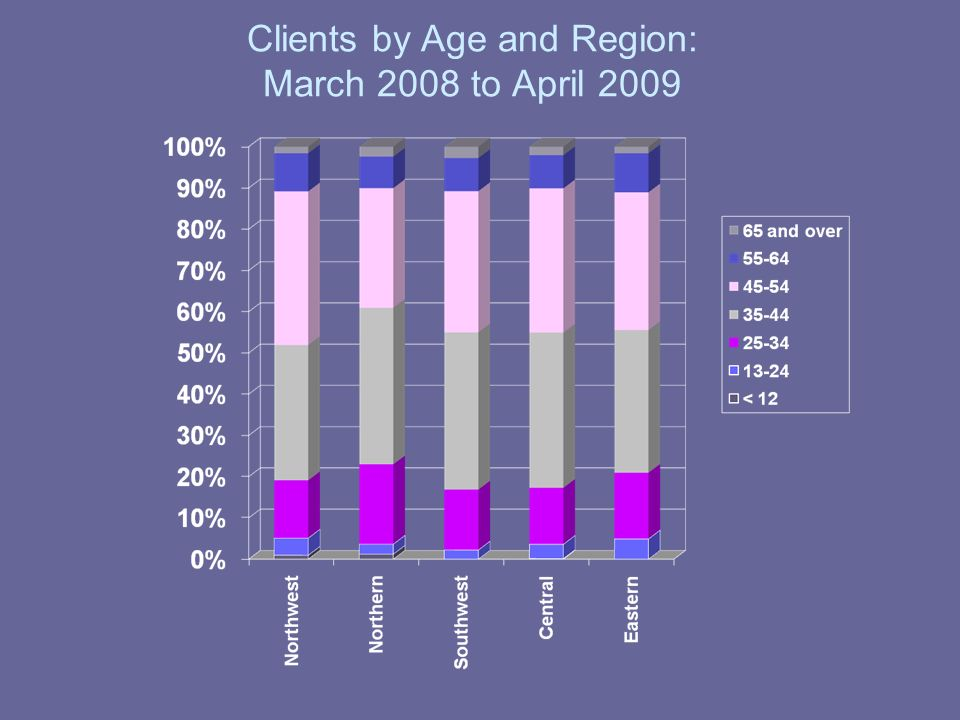 Clients by Age and Region: March 2008 to April 2009