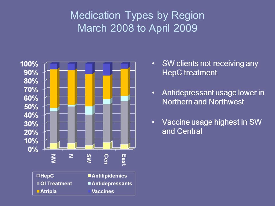 Medication Types by Region March 2008 to April 2009 SW clients not receiving any HepC treatment Antidepressant usage lower in Northern and Northwest Vaccine usage highest in SW and Central
