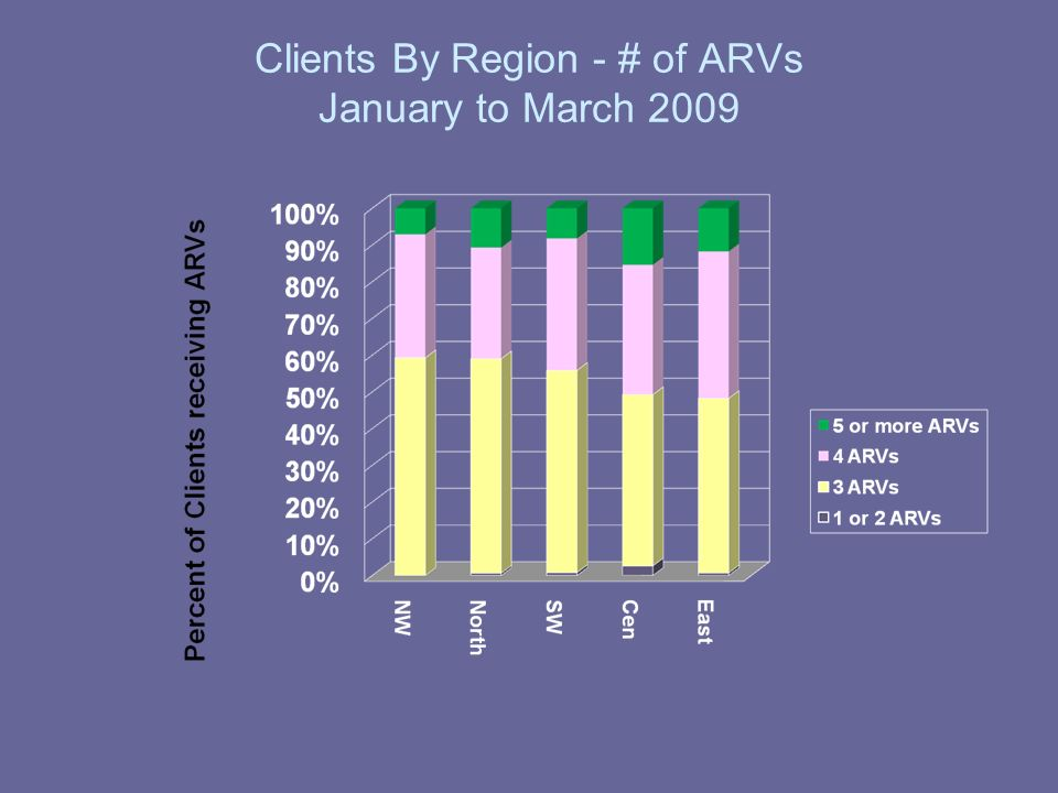 Clients By Region - # of ARVs January to March 2009