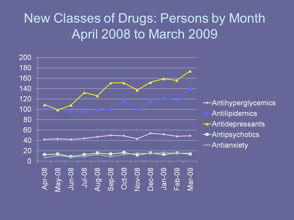 New Classes of Drugs: Persons by Month April 2008 to March 2009