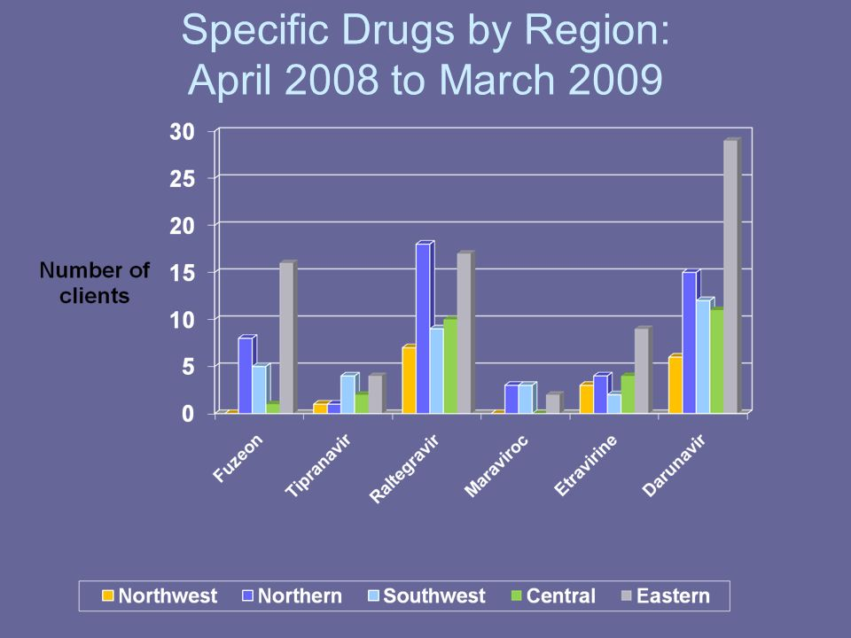 Specific Drugs by Region: April 2008 to March 2009