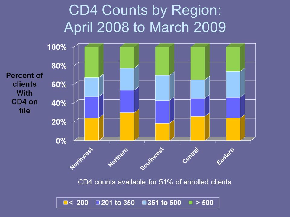 Unknown CD4 Counts by Region: April 2008 to March 2009 CD4 counts available for 51% of enrolled clients