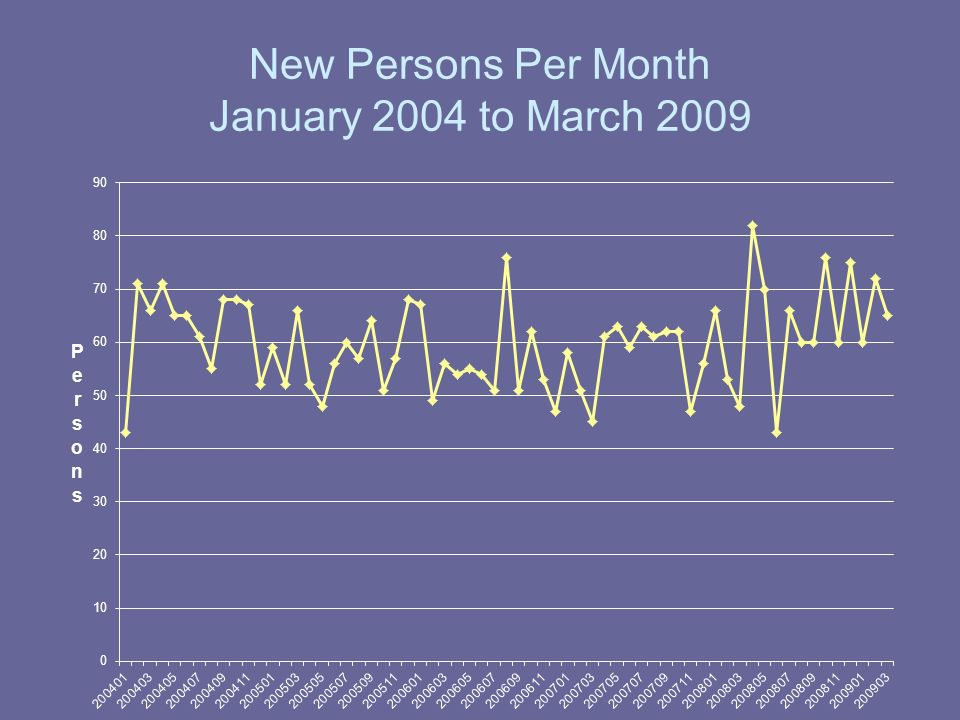 Persons with Last Rx Per Month January 2004 to March 2009