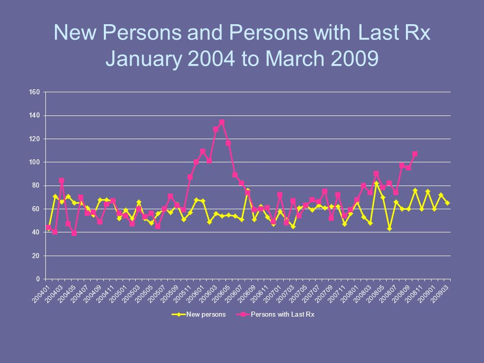 New Persons and Persons with Last Rx January 2004 to March 2009