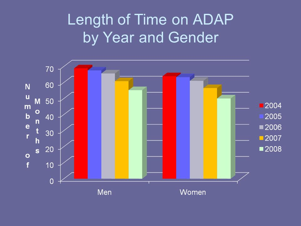 Length of Time on ADAP by Year and Gender