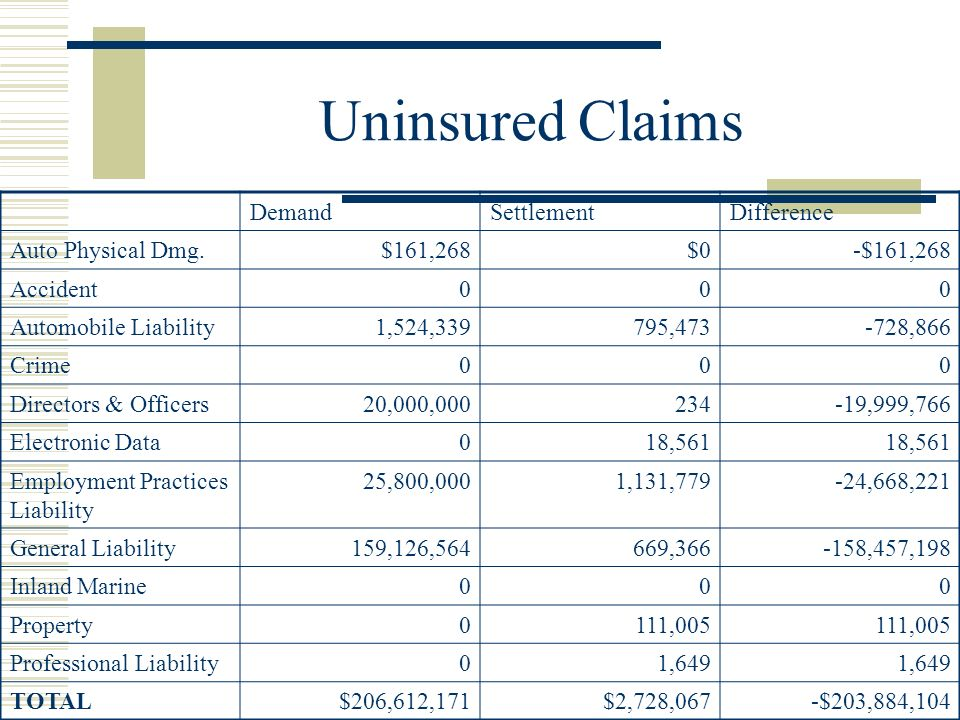 Uninsured Claims DemandSettlementDifference Auto Physical Dmg.$161,268$0-$161,268 Accident000 Automobile Liability1,524,339795,473-728,866 Crime000 Directors & Officers20,000,000234-19,999,766 Electronic Data018,561 Employment Practices Liability 25,800,0001,131,779-24,668,221 General Liability159,126,564669,366-158,457,198 Inland Marine000 Property0111,005 Professional Liability01,649 TOTAL$206,612,171$2,728,067-$203,884,104