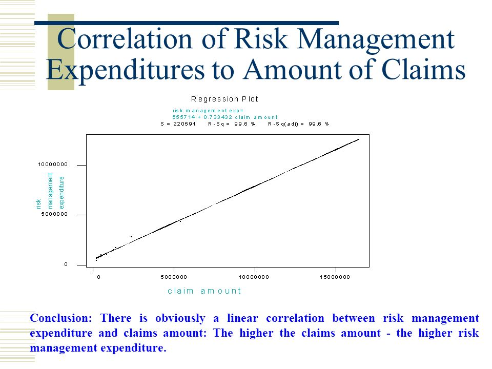 Correlation of Risk Management Expenditures to Amount of Claims Conclusion: There is obviously a linear correlation between risk management expenditure and claims amount: The higher the claims amount - the higher risk management expenditure.