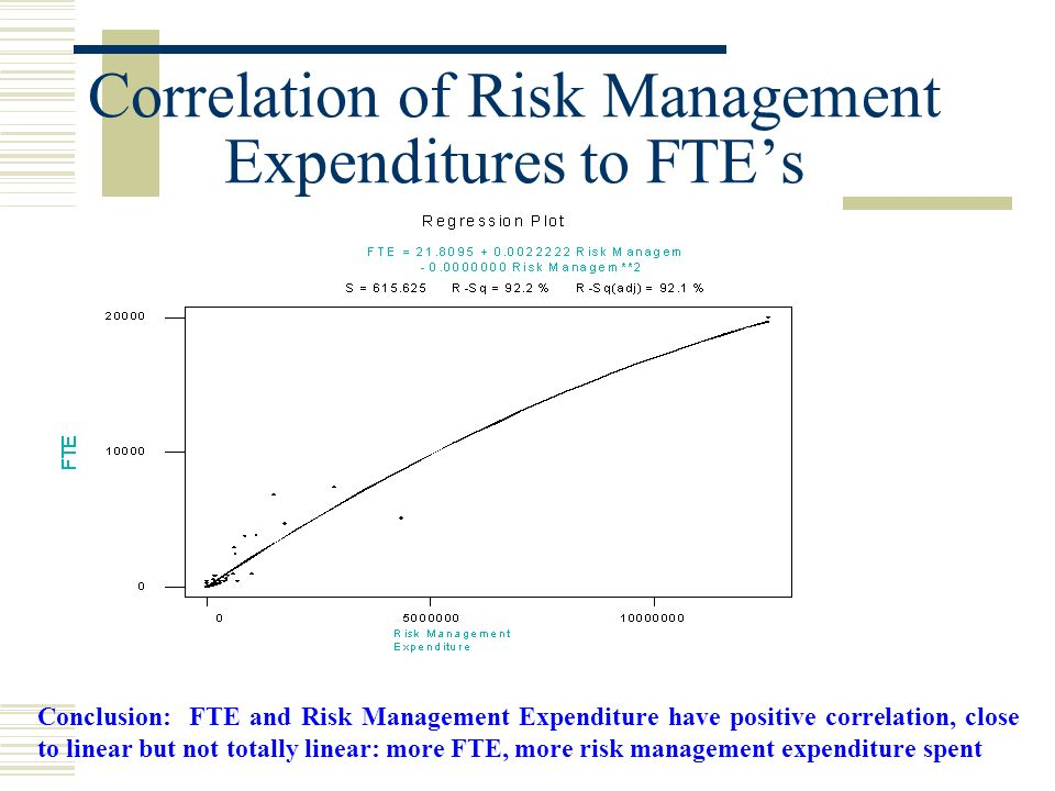 Correlation of Risk Management Expenditures to FTEs Conclusion: FTE and Risk Management Expenditure have positive correlation, close to linear but not totally linear: more FTE, more risk management expenditure spent