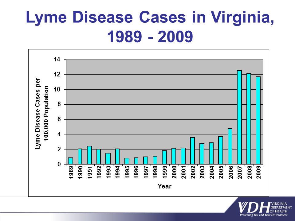 Lyme Disease Cases in Virginia, 1989 - 2009 0 2 4 6 8 10 12 14 198919901991 1992 19931994 1995 1996199719981999 2000 20012002 2003 2004 2005 20062007