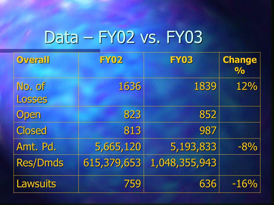 Data – FY02 vs. FY03 OverallFY02FY03 Change % No. of Losses 1636183912% Open823852 Closed813987 Amt. Pd. 5,665,1205,193,833-8% Res/Dmds615,379,6531,04