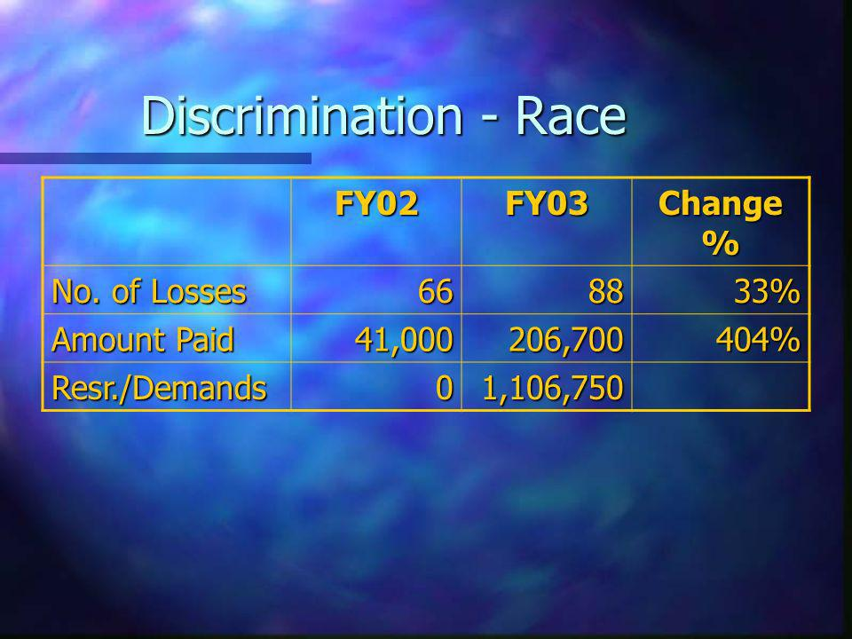 Discrimination - Race FY02FY03 Change % No.