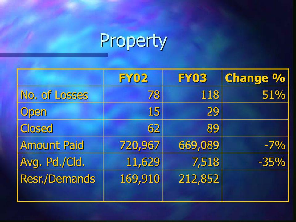 Property FY02FY03 Change % No. of Losses 7811851% Open1529 Closed6289 Amount Paid 720,967669,089-7% Avg. Pd./Cld. 11,6297,518-35% Resr./Demands169,910