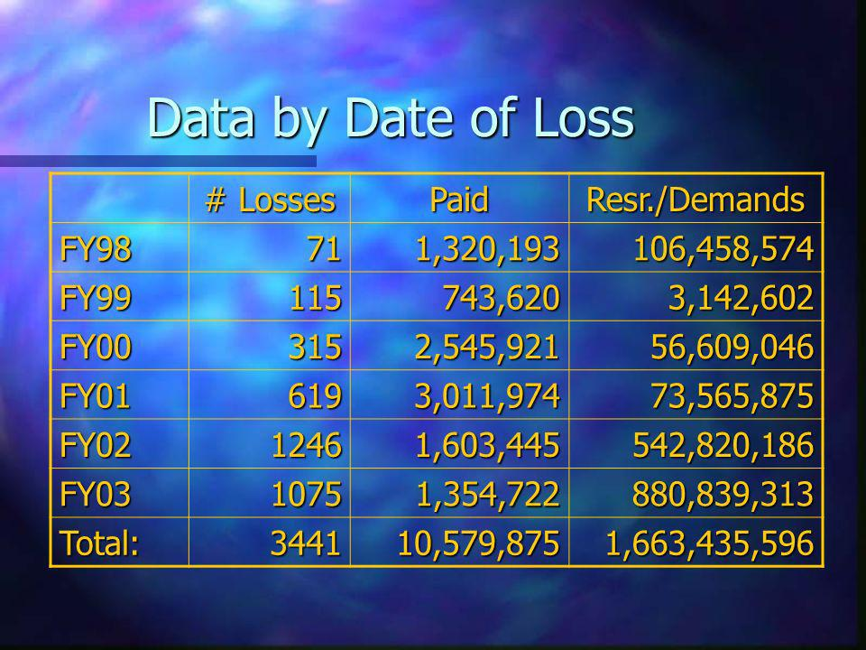 Data by Date of Loss # Losses PaidResr./Demands FY98711,320,193106,458,574 FY99115743,6203,142,602 FY003152,545,92156,609,046 FY016193,011,97473,565,875 FY0212461,603,445542,820,186 FY0310751,354,722880,839,313 Total:344110,579,8751,663,435,596