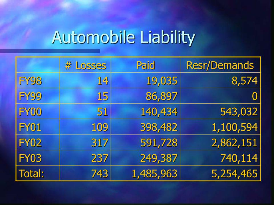 Automobile Liability # Losses PaidResr/Demands FY981419,0358,574 FY991586,8970 FY0051140,434543,032 FY01109398,4821,100,594 FY02317591,7282,862,151 FY03237249,387740,114 Total:7431,485,9635,254,465