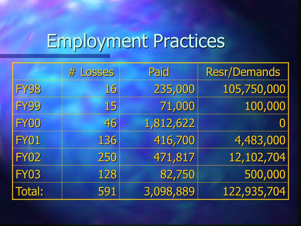 Employment Practices # Losses PaidResr/Demands FY9816235,000105,750,000 FY991571,000100,000 FY00461,812,6220 FY01136416,7004,483,000 FY02250471,81712,