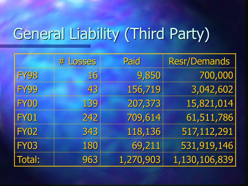 General Liability (Third Party) # Losses PaidResr/Demands FY98169,850700,000 FY9943156,7193,042,602 FY00139207,37315,821,014 FY01242709,61461,511,786