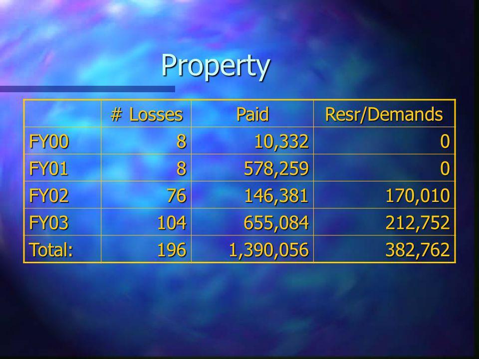 Property PaidResr/Demands FY00810,3320 FY018578,2590 FY0276146,381170,010 FY03104655,084212,752 Total:1961,390,056382,762