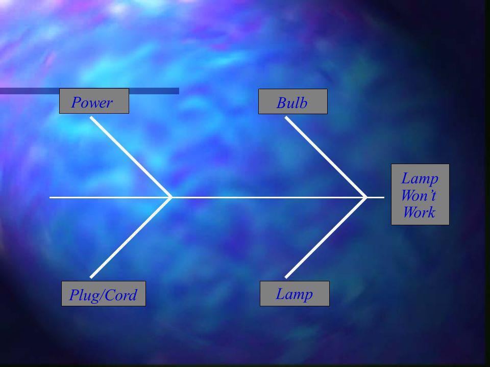 Plug/Cord Lamp Wont Work Bulb Power