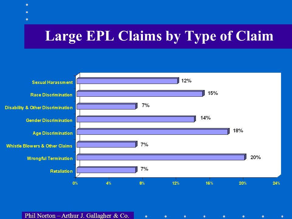 Phil Norton – Arthur J. Gallagher & Co. Phil Norton – Arthur J. Gallagher & Co. Large EPL Claims By Industry