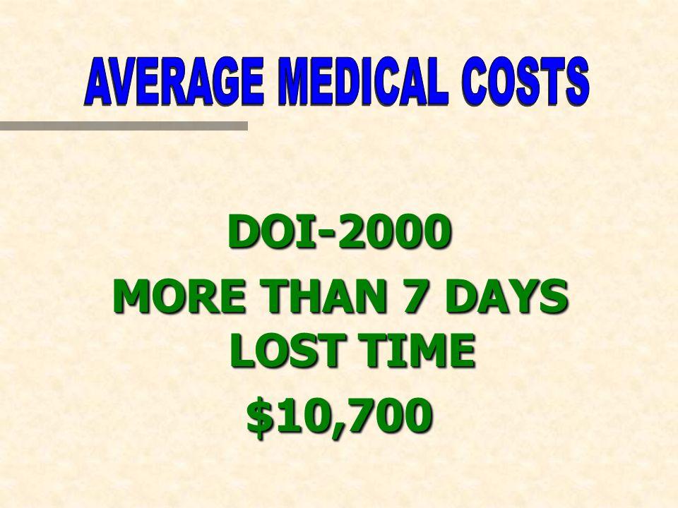 DOI-2000 MORE THAN 7 DAYS LOST TIME $10,700DOI-2000 $10,700