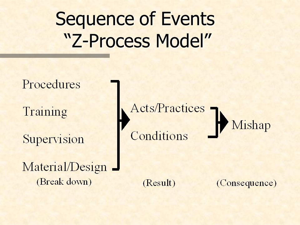 Sequence of Events Z-Process Model