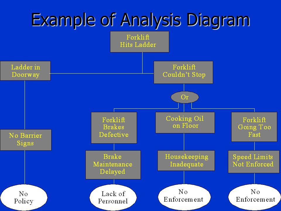 Example of Analysis Diagram