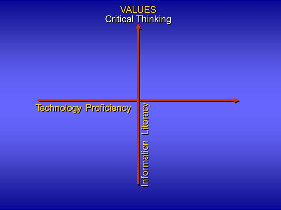 Technology Proficiency Information Literacy VALUES Critical Thinking